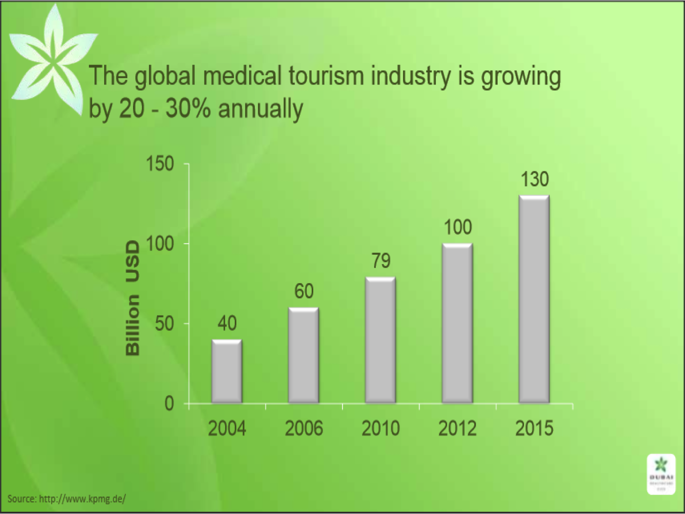 medical tourism growing